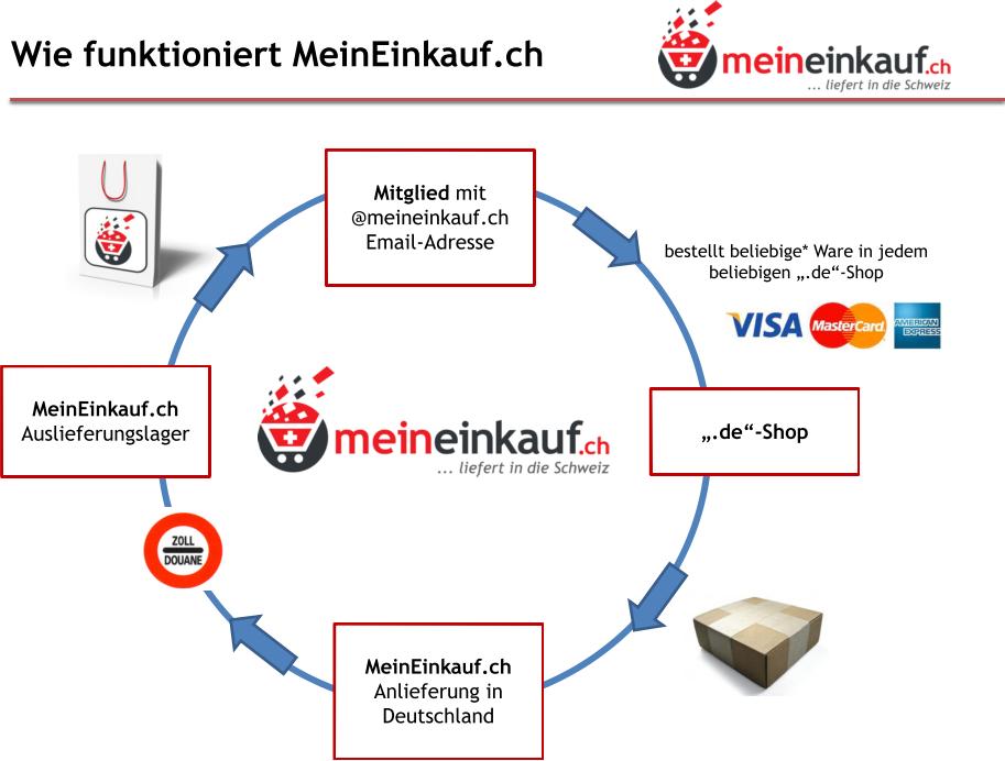 Versand In Die Schweiz Silver Gmbh Ihr Online Shop Für Haus Und Garten