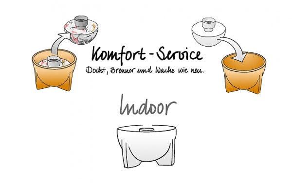 Komfort-Service für das Schmelzfeuer Indoor SFDI & SFCI & SMG & SFGI